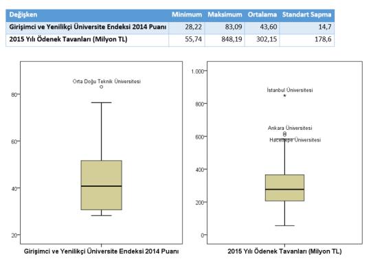 Şekil 1. Özet İstatistikler ve Kutu Grafikleri
