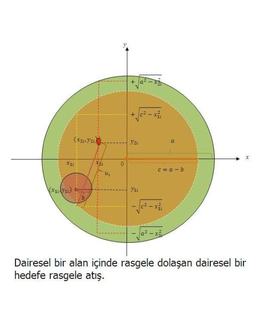 Dairesel bir alan içinde rasgele dolaşan dairesel bir hedefe rasgele atış